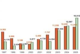 Исследование рынка деревянного домостроения